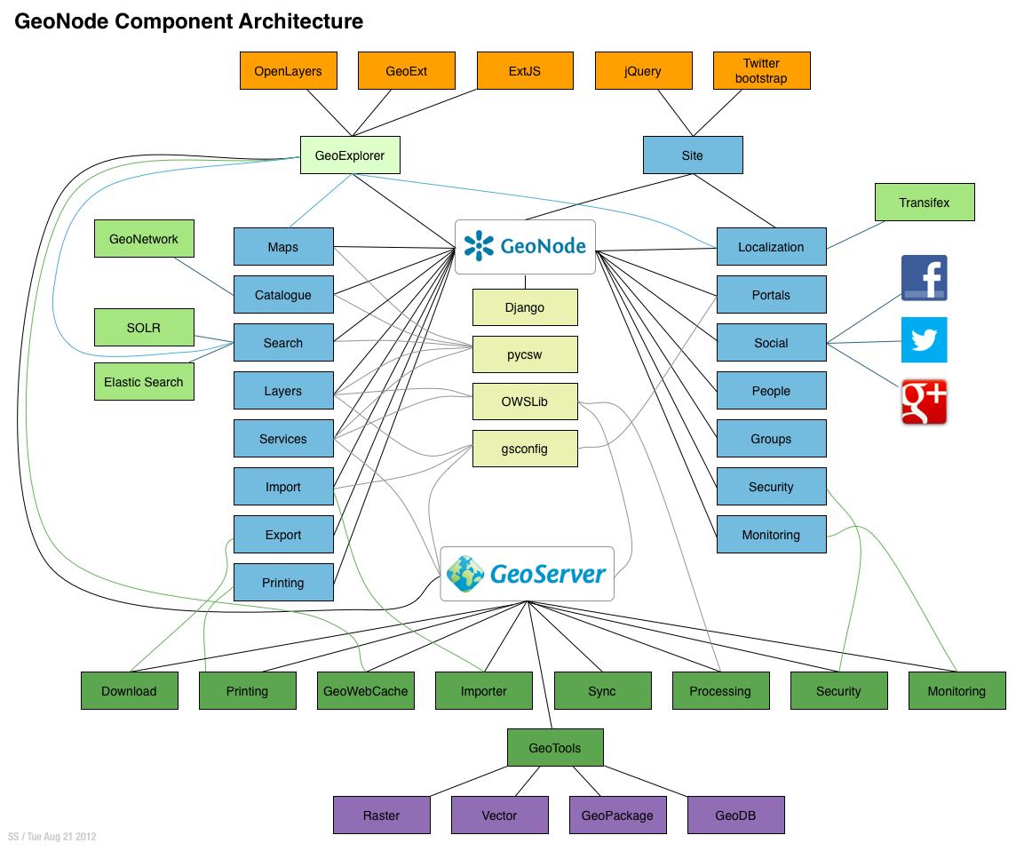 Architecture — GeoNode 2 0 documentation